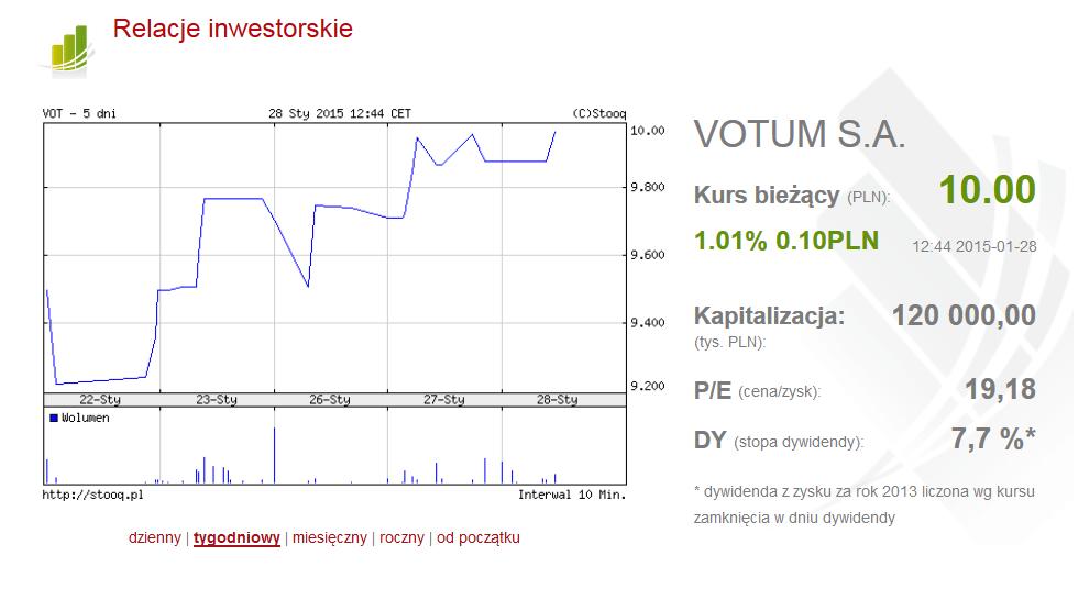 VOTUM S.A. – kurs akcji powyżej 10zł